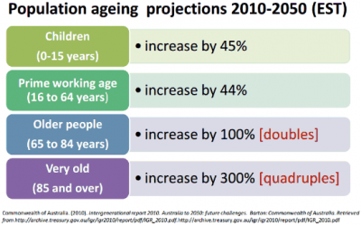 Active Ageing: A Way of Adding Years to Life